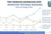 Angka Kesembuhan Jatim Tertinggi Nasional