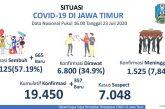 Tempo Seminggu Kesembuhan Pasien Covid-19 di Jatim Melebihi Kasus Positif Baru
